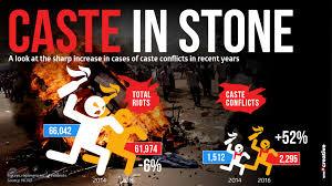 caste3